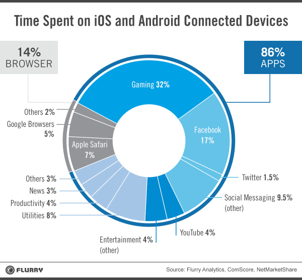 Mobile Users Spend 32% of Their Time in Games