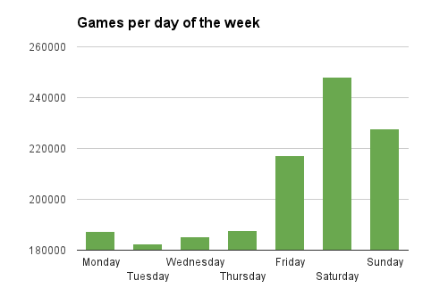 Games per day of week
