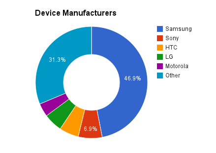 Device Manufacturers